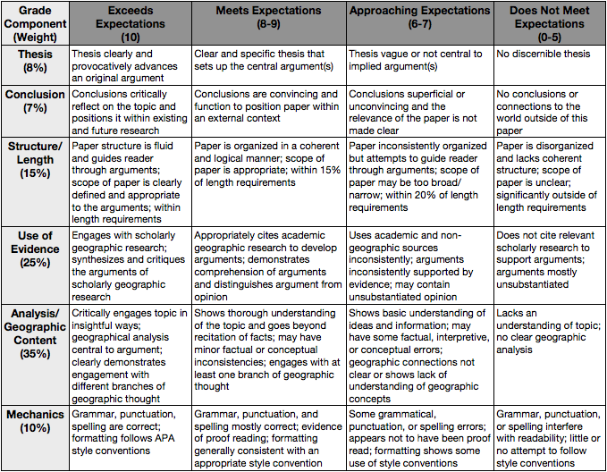 grading rubric essay college Kay lehmann's rubric for high school or college level writing rubrics includes rubrics for essay questions  university of wisconsin.